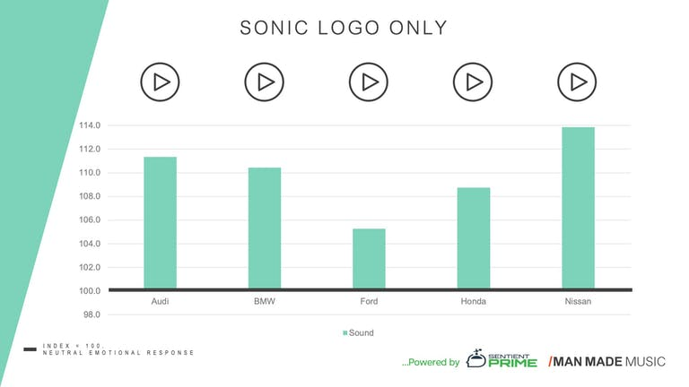 sonic audio logo only research Audi BMW Ford Honda Nissan car companies